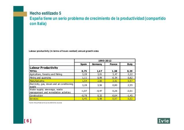 [ 6 ] Hecho estilizado 5 España tiene un serio problema de crecimiento de la productividad (compartido con Italia) Spain G...