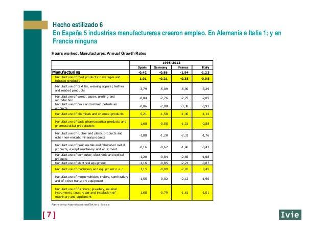 [ 7 ] Hecho estilizado 6 En España 5 industrias manufactureras crearon empleo. En Alemania e Italia 1; y en Francia ningun...