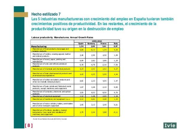 [ 8 ] Hecho estilizado 7 Las 5 industrias manufactureras con crecimiento del empleo en España tuvieron también crecimiento...