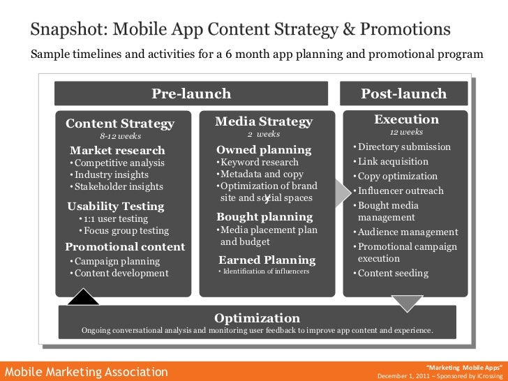 Marketing mobile applications mma webinar icrossing for Media launch plan template