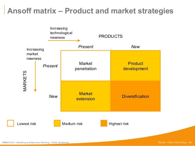 bm ansoff s matrix Diversification is a corporate strategy to enter into a new market or industry in which the business doesn't currently operate, while also creating a new product for that new market this is the most risky section of the ansoff matrix , as the business has no experience in the new market and does not know if the product is going to be successful.