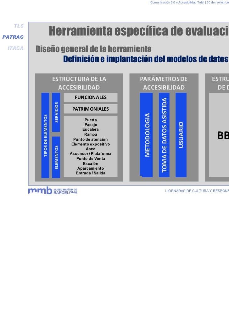 Comunicación 3.0 y Accesibilidad Total | 30 de noviembre y 1 de diciembre 2011   TLSPATRAC                                ...