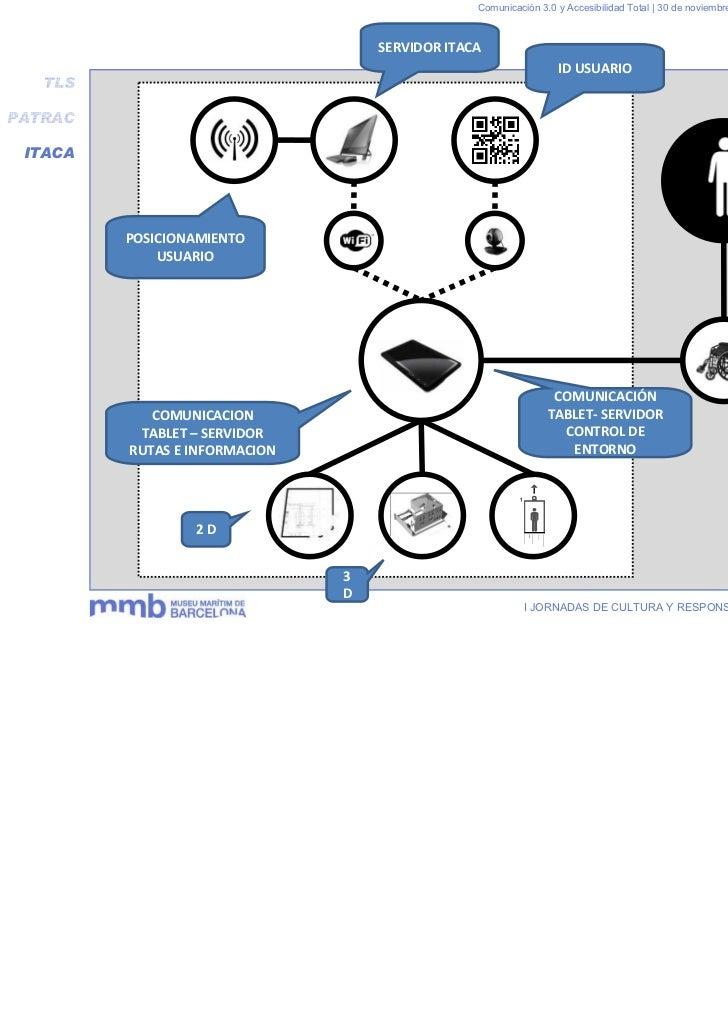 Comunicación 3.0 y Accesibilidad Total | 30 de noviembre y 1 de diciembre 2011                                   SERVIDOR ...
