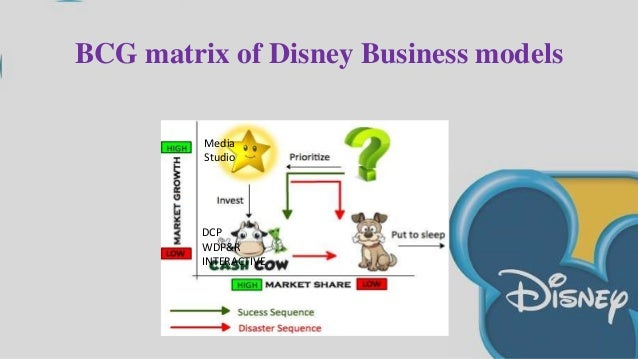 bcg matrix for philips in indian market Essays & papers boston consulting group bcg of nestle bcg matrix figure: market food products in the world and has dominating brands in india as well.