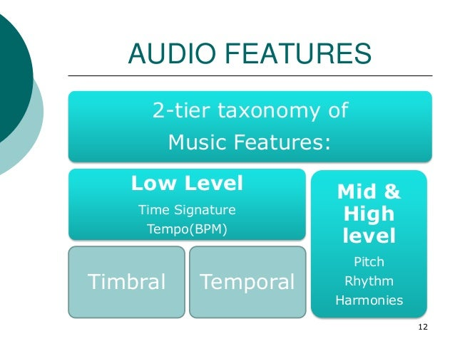 AUDIO FEATURES 2-tier taxonomy of Music Features: Low Level Time Signature Tempo(BPM) Timbral Temporal Mid & High level Pi...