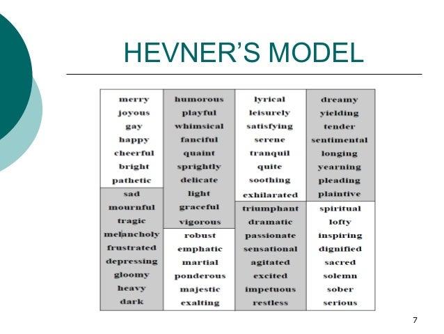 HEVNER'S MODEL 7