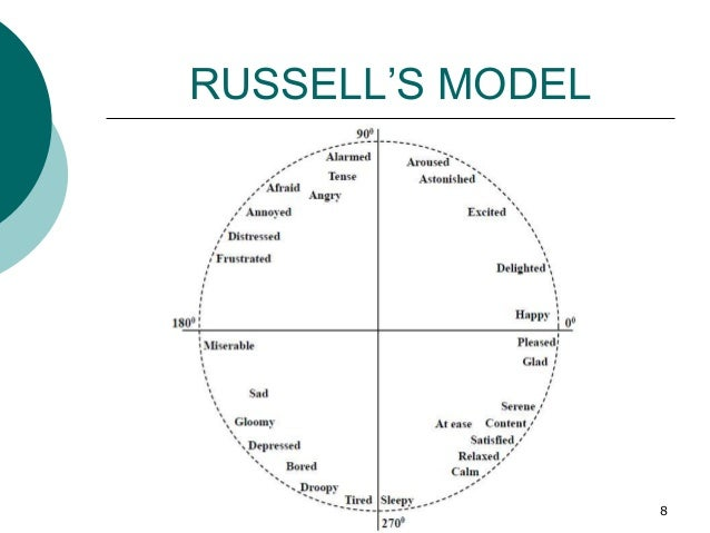 RUSSELL'S MODEL 8
