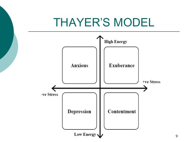 THAYER'S MODEL 9