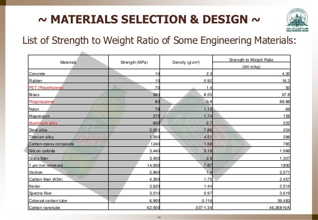 Density Of Building Materials List