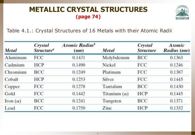 mme 323 materials science week 4 structure of crystalline solids. Black Bedroom Furniture Sets. Home Design Ideas