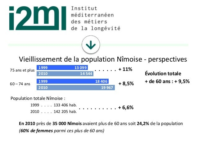 75 ans et plus Vieillissement de la population Nîmoise - perspectives 60 – 74 ans . . . . . . + 11% + 8,5% Évolution total...