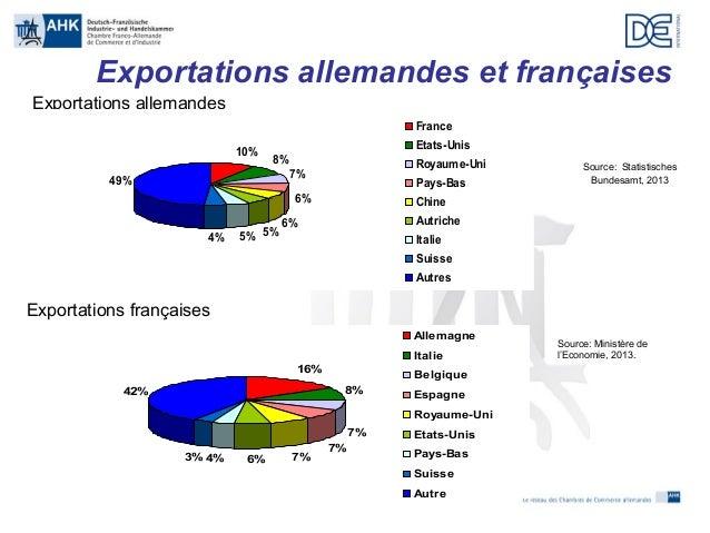 Madame RieglerPoyer De La Chambre FrancoAllemande De Commerce Et D