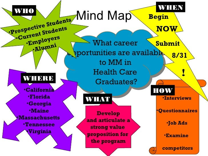 Mind Map What career  opportunities are available to MM in  Health Care  Graduates? HOW Submit NOW 8/31 Begin WHEN ! <ul><...