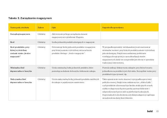 13 Nazwa pola/atrybutu Zakres Opis Sugestie dla sprzedawcy Zarządzaj magazynem Globalny Aktywowanie pełnego zarządzania st...