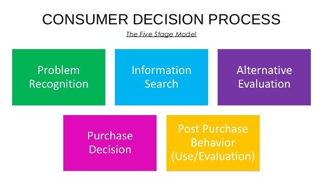 Customer Behavior | Marketing | Consumer Behavior Slide 2