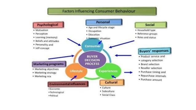 Customer Behavior | Marketing | Consumer Behavior Slide 3