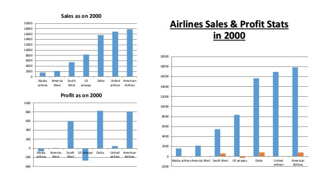 market research on commercial airlines China's vast and rapidly growing aviation market includes 55 airlines,  as the world's largest commercial aviation market by  research systems inc.