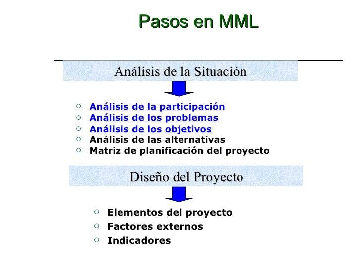 Pasos en MML <ul><li>Análisis de la participación </li></ul><ul><li>Análisis de los problemas </li></ul><ul><li>Análisis d...