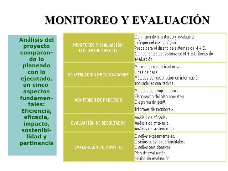 MONITOREO Y EVALUACIÓN Análisis del proyecto comparan-do lo planeado con lo ejecutado, en cinco  aspectos fundamen-tales: ...