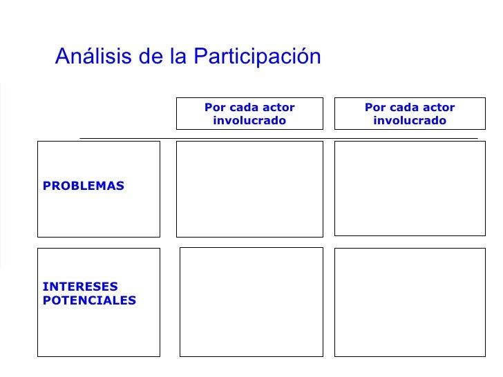 Análisis de la Participación PROBLEMAS Por cada actor involucrado INTERESES POTENCIALES Por cada actor involucrado