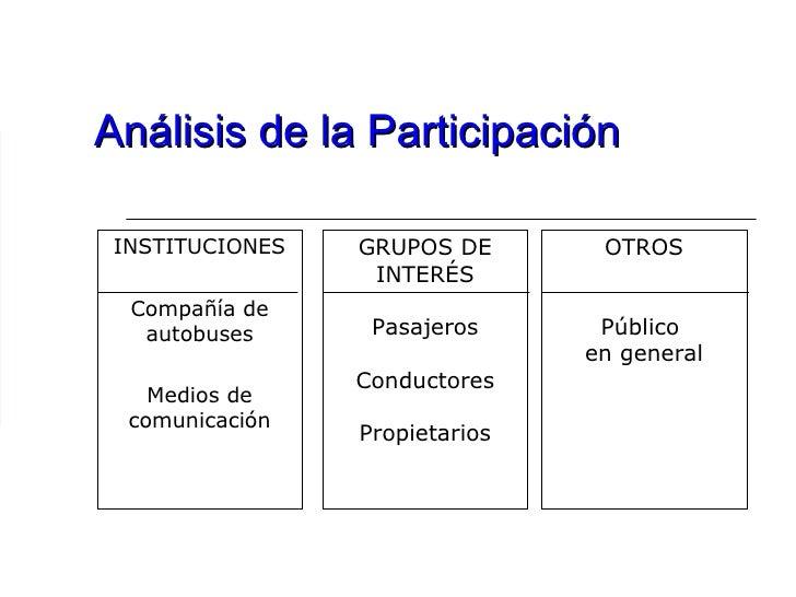 Análisis de la Participación INSTITUCIONES Compañía de autobuses Medios de comunicación GRUPOS DE INTERÉS Pasajeros Conduc...