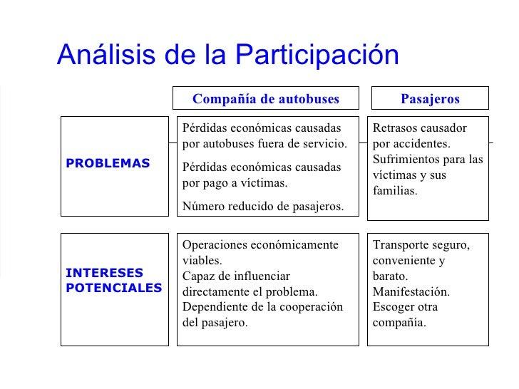 Análisis de la Participación PROBLEMAS Retrasos causador por accidentes. Sufrimientos para las víctimas y sus familias. Co...