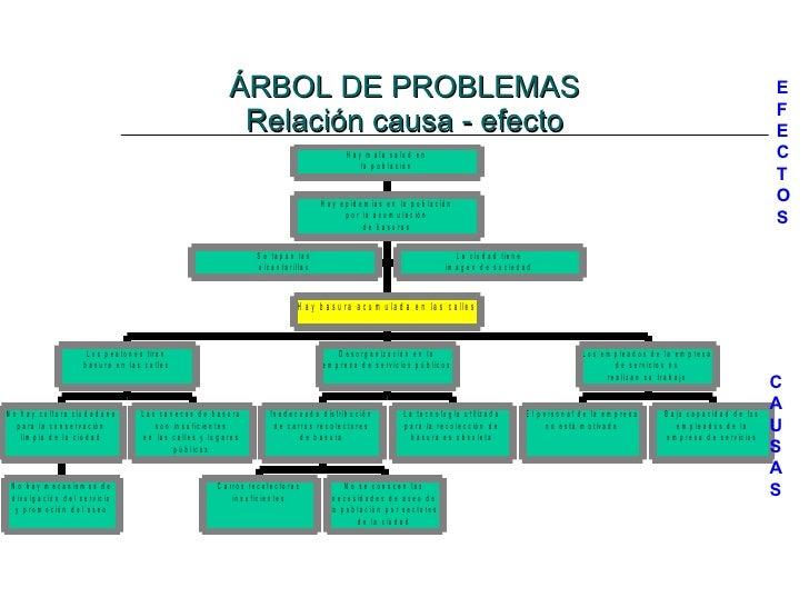 ÁRBOL DE PROBLEMAS Relación causa - efecto E F E C T O S C A U S A S