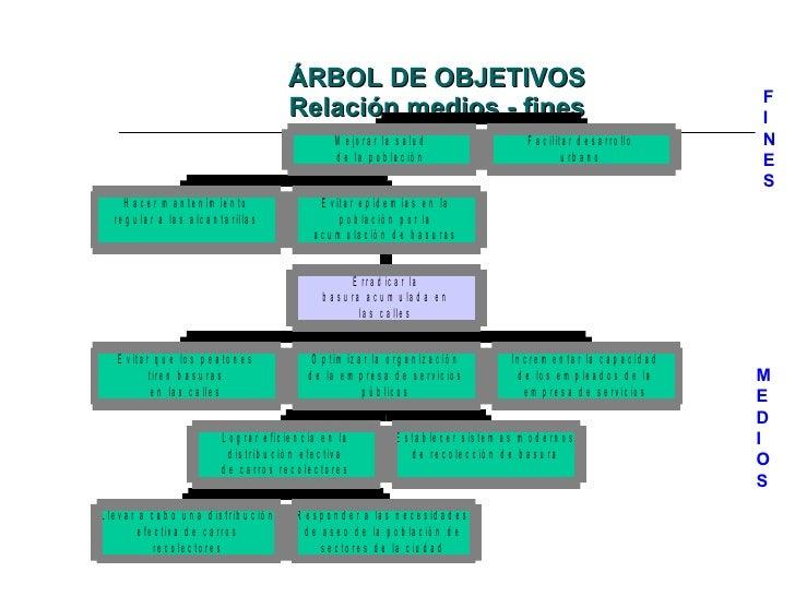 ÁRBOL DE OBJETIVOS Relación medios - fines F I N E S M E D I O S