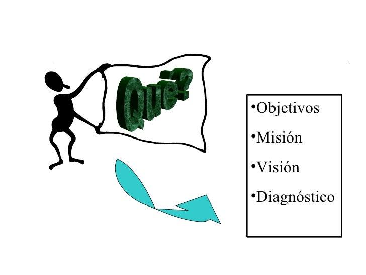 <ul><li>Objetivos </li></ul><ul><li>Misión </li></ul><ul><li>Visión </li></ul><ul><li>Diagnóstico </li></ul>Qué?