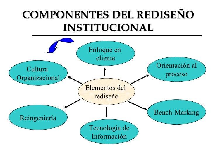 COMPONENTES DEL REDISEÑO INSTITUCIONAL Elementos del  rediseño Enfoque en  cliente Orientación al proceso Bench-Marking Te...