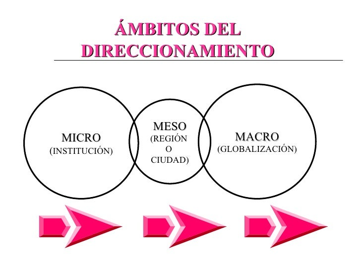 MACRO (GLOBALIZACIÓN) MESO (REGIÓN  O  CIUDAD) MICRO ( INSTITUCIÓN) ÁMBITOS DEL DIRECCIONAMIENTO