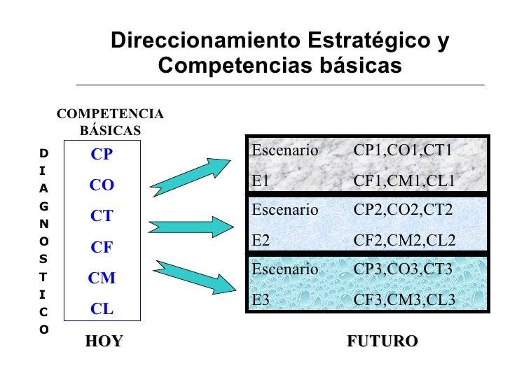 Direccionamiento Estratégico y Competencias básicas <ul><li>D </li></ul><ul><li>I </li></ul><ul><li>A </li></ul><ul><li>G ...