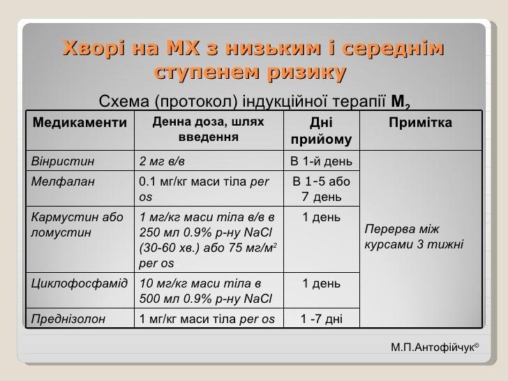 Хворі на МХ з низьким і середнім ступенем ризику   <ul><li>Схема (протокол) індукційної терапії  М 2 </li></ul>М.П.Антофій...