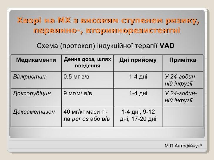 Хворі на МХ з високим ступенем ризику, первинно-, вториннорезистентні   <ul><li>Схема (протокол) індукційної терапії  VAD ...