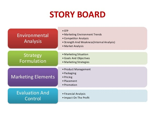 The History Of Internal Environment Analysis Marketing Essay
