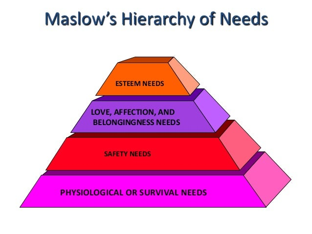 maslow need Maslow's hierarchy of needs is a theory in psychology proposed by abraham maslow in his 1943 paper a theory of human motivation maslow used the terms physiological, safety, belongingness and love, esteem, and self-actualization needs to describe the pattern that human motivations generally move through.