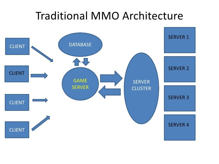 Using the cloud to build a MMORPG. Slide 3
