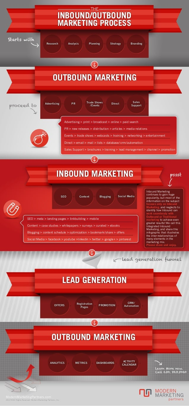 THE  INBOUND/OUTBOUND MARKETING PROCESS Starts with  Research  Analysis  Planning  Strategy  Branding  OUTBOUND MARKETING ...