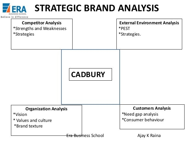 PEST Analysis of Cadbury