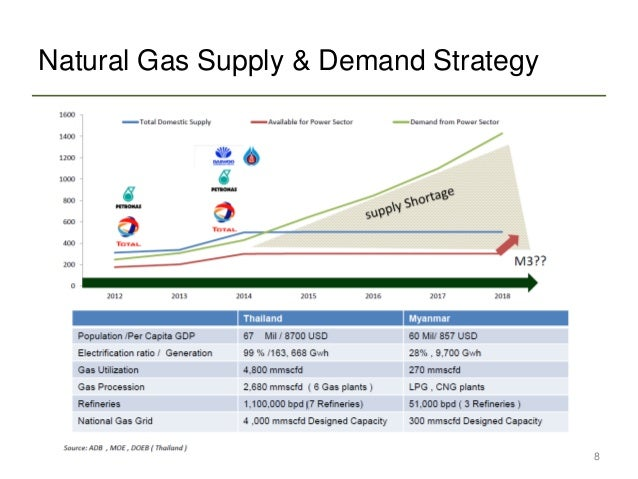 an analysis of the supply and demand for natural gas in illinois Illinois is a key transportation hub for crude oil and natural gas moving throughout north america, with 8 crude oil pipelines, 8 petroleum product pipelines, 18 interstate natural gas pipelines, two natural gas market centers, and two petroleum ports.