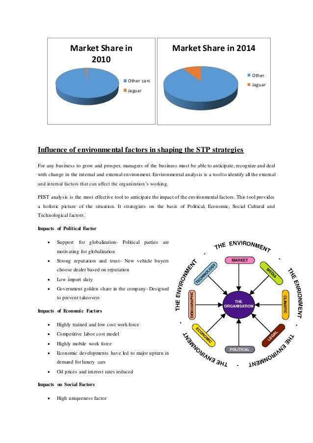 Segmentation Targeting And Positioning Stp Of Jaguar Cars Rh Slideshare Net  Drawing Of Jaguar Life Cycle