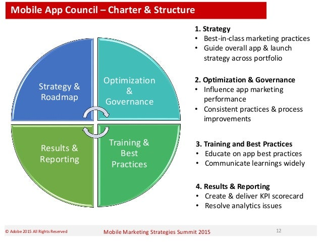 Mobile Marketing Strategies Summit 2015© Adobe 2015 All Rights Reserved 12 Strategy & Roadmap Optimization & Governance Tr...