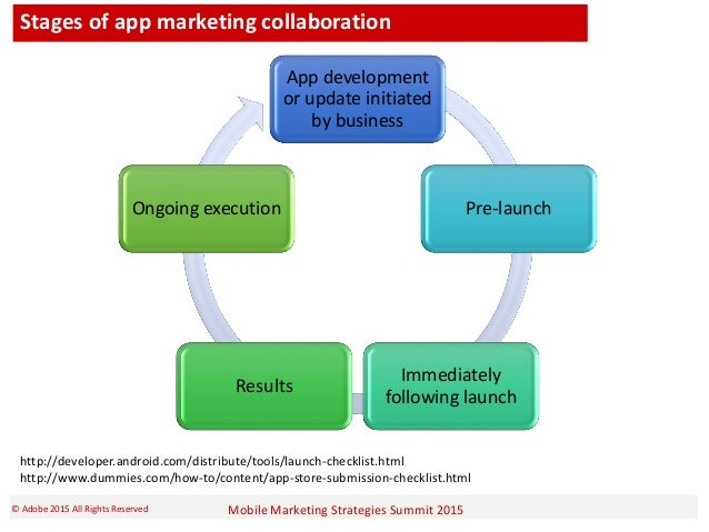 Mobile Marketing Strategies Summit 2015© Adobe 2015 All Rights Reserved Stages of app marketing collaboration App developm...