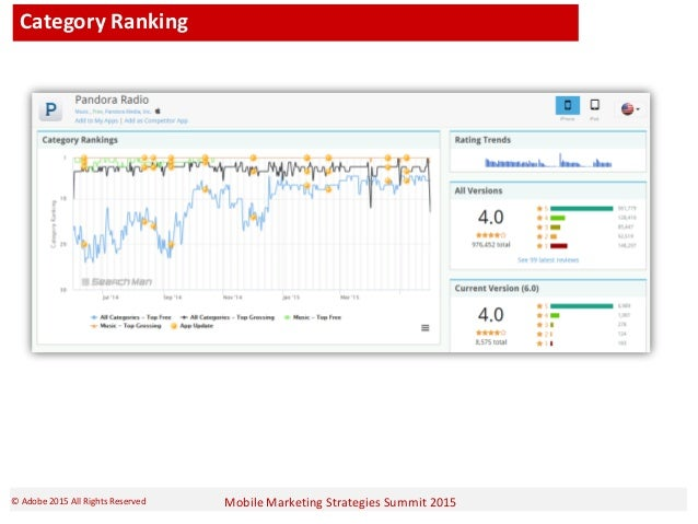 Mobile Marketing Strategies Summit 2015© Adobe 2015 All Rights Reserved Category Ranking