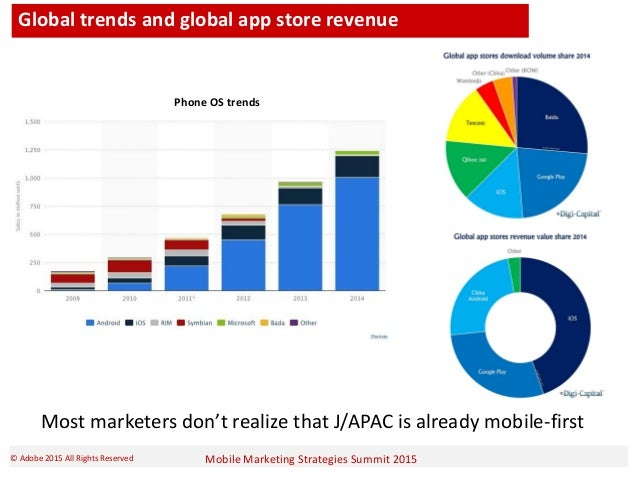 Mobile Marketing Strategies Summit 2015© Adobe 2015 All Rights Reserved Global trends and global app store revenue Most ma...
