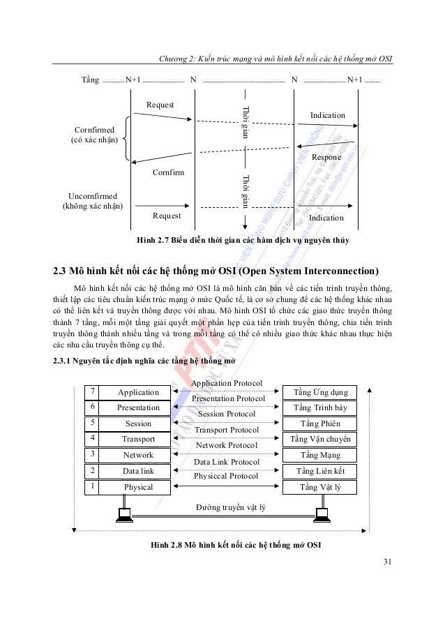 Chương 2: Kiến trúc mạng và mô hình kết nối các hệ thống mở OSI       Tầng            N+1                 N               ...