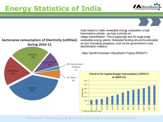 Solar Electricity Business In India