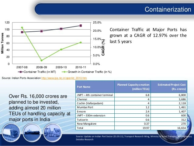 Containerization Source: Indian Ports Association http://www.ipa.nic.in/oper4d_2010.htm 0.0% 5.0% 10.0% 15.0% 20.0% 25.0% ...