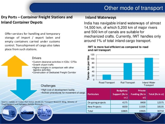 Other mode of transport Source: Update on Indian Port Sector (31.03.11), Transport Research Wing, Ministry of Road Transpo...