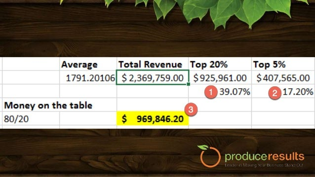 For $997-point: 426 customers for a total revenue of $424,700 (+/- 25% Margin of error) $363,905 Revenue opportunity!! Onl...